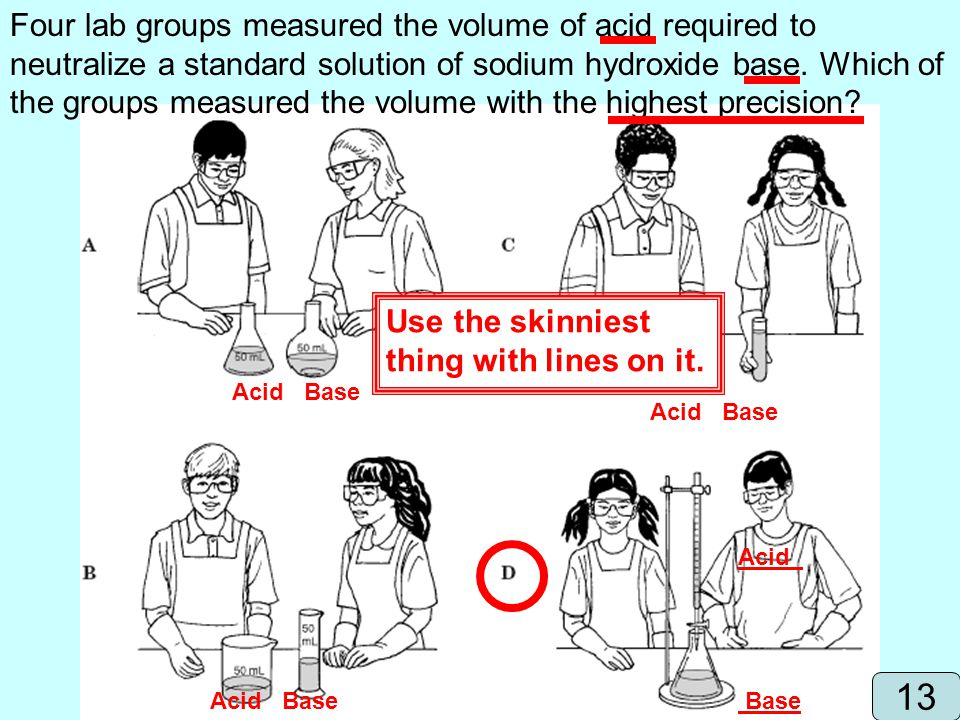 Four lab groups measured the volume of acid required to neutralize a standard solution of sodium hydroxide base. Which of the groups measured the volu