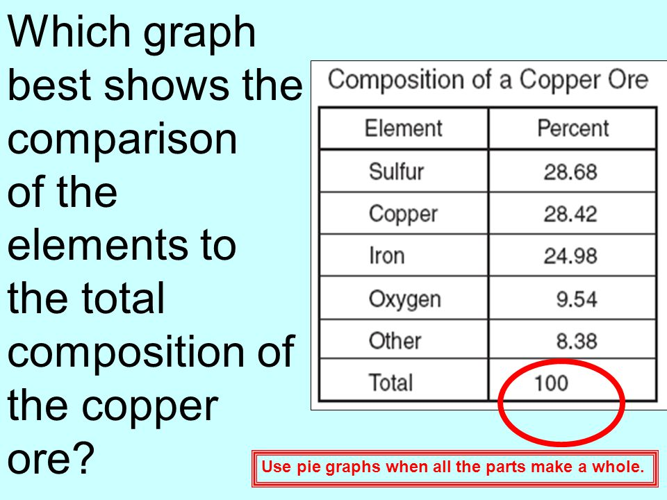 Which graph best shows the comparison of the elements to the total composition of the copper ore? Use pie graphs when all the parts make a whole.