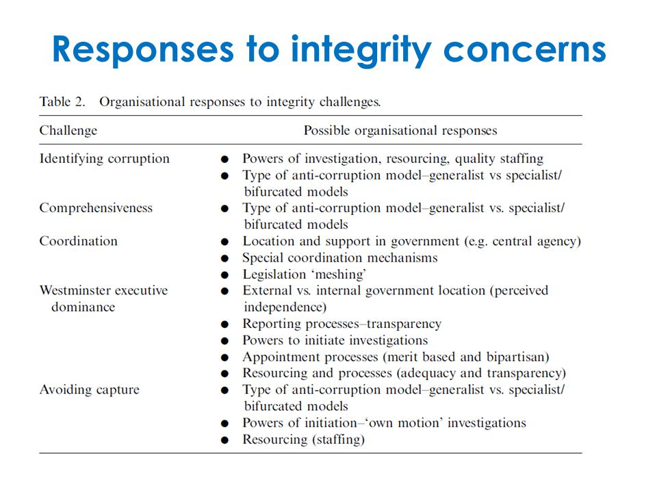 Responses to integrity concerns