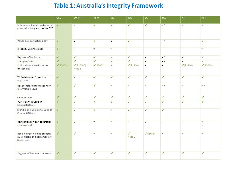 In addition – in each policy area Host of integrity, review, oversight agencies But: -Slow -Narrow -Captured