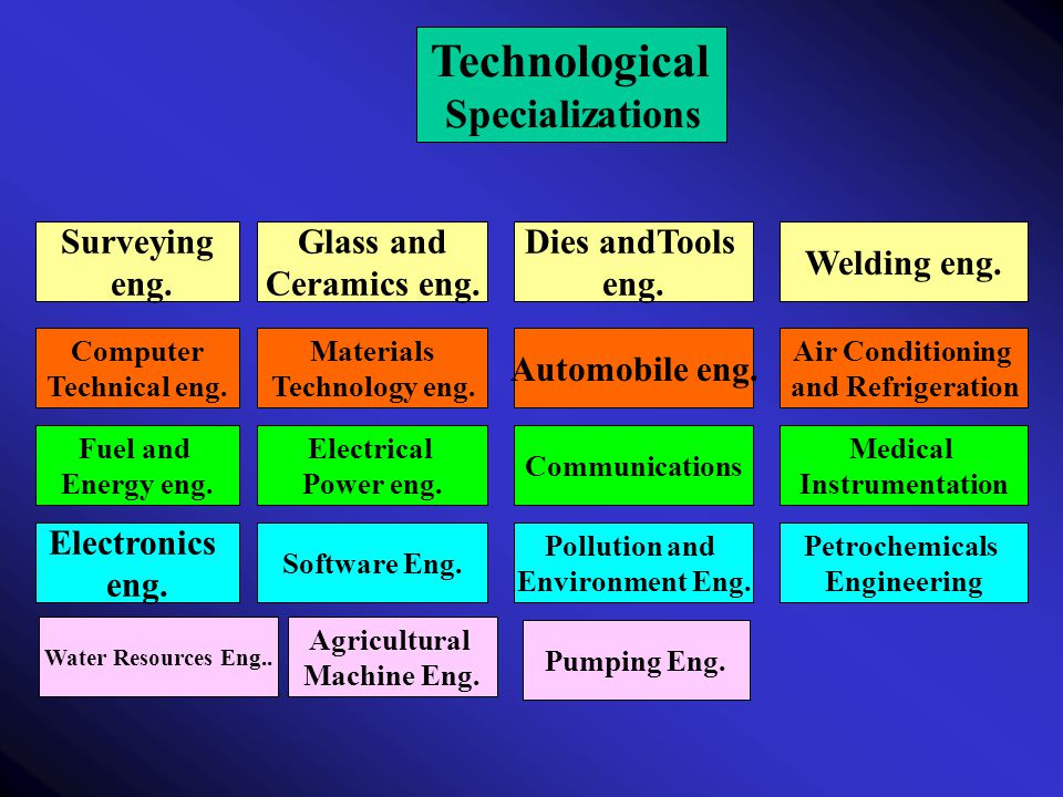 Technological Specializations Welding eng. Dies andTools eng.