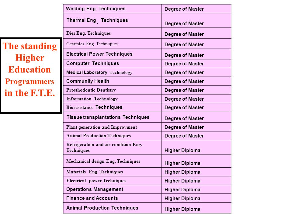 Degree of Master Welding Eng. Techniques Degree of Master Thermal Eng.