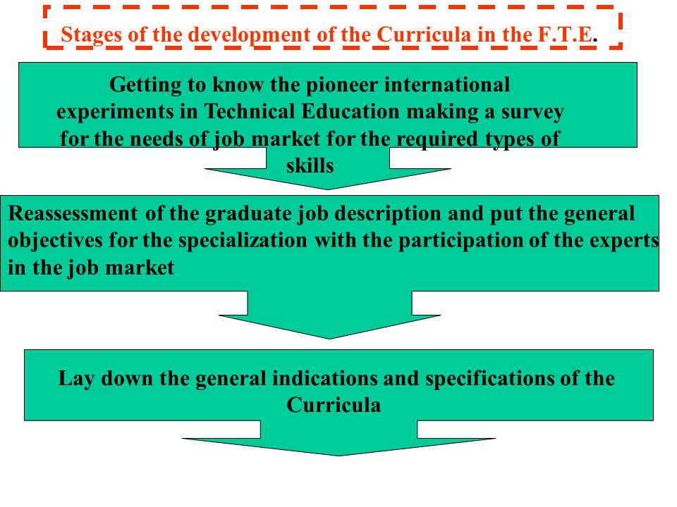 Stages of the development of the Curricula in the F.T.E.