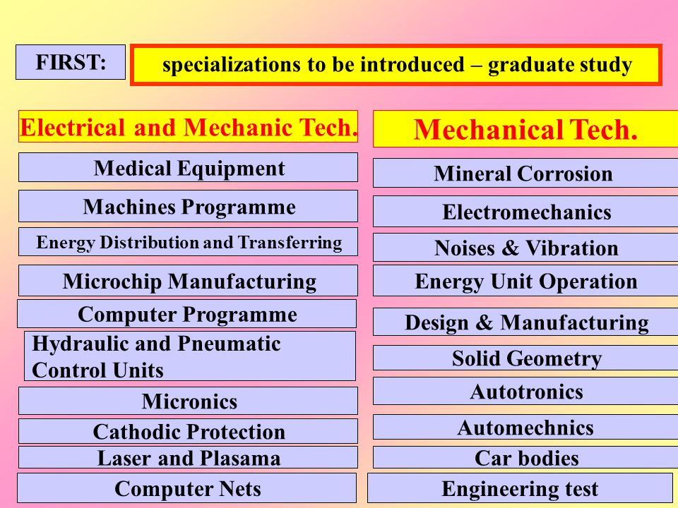 Mechanical Tech. Electrical and Mechanic Tech.