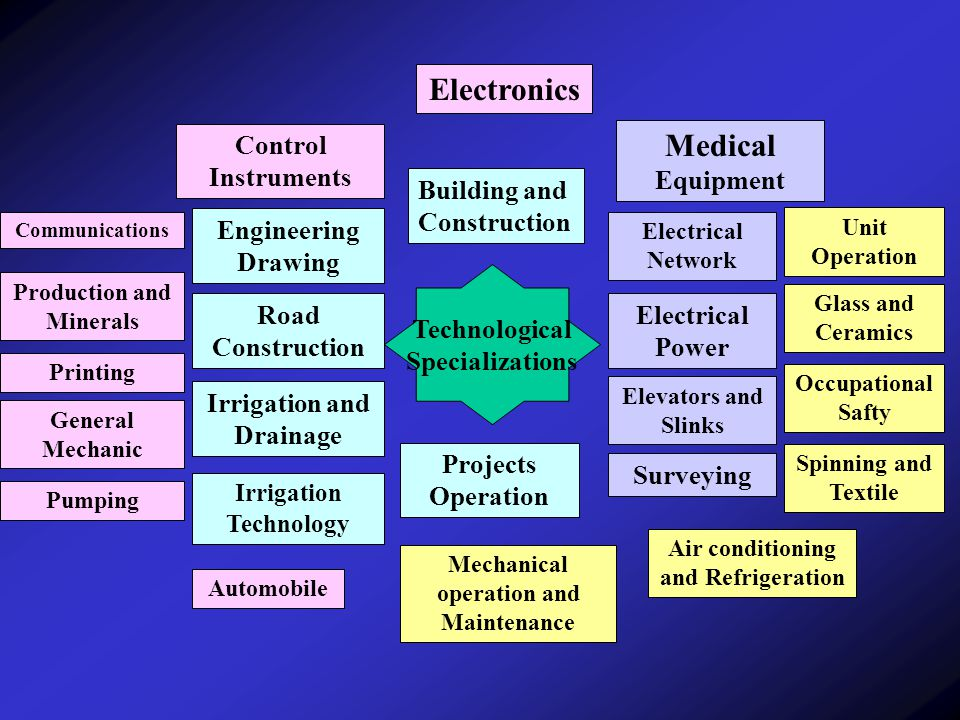 Technological Specializations Building and Construction Engineering Drawing Road Construction Irrigation and Drainage Irrigation Technology Projects Operation Surveying Elevators and Slinks Electrical Power Electrical Network Medical Equipment Electronics Control Instruments Communications Production and Minerals Printing General Mechanic Pumping Automobile Mechanical operation and Maintenance Air conditioning and Refrigeration Spinning and Textile Occupational Safty Glass and Ceramics Unit Operation