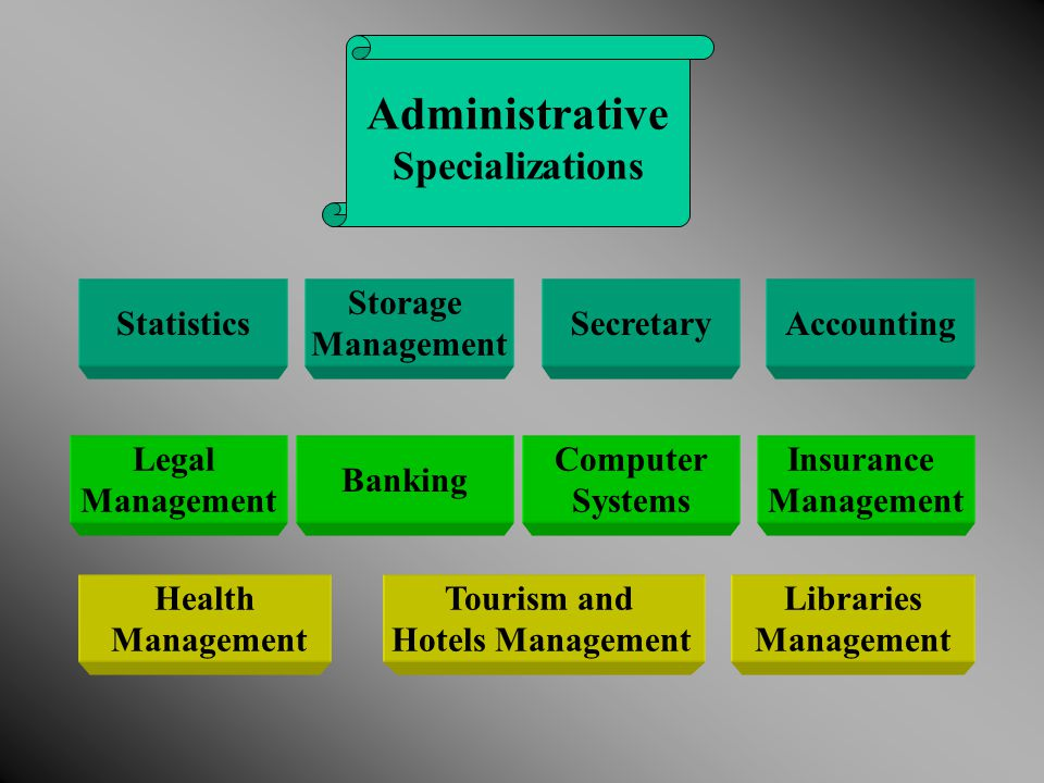 Put the study plans and the objective for each subject according to the specifications stated for the technical Education Curricula Adopt the curricula and determine the requirements and data of implementation according to the material and human Resources available Implementations Preparation stage for implementation