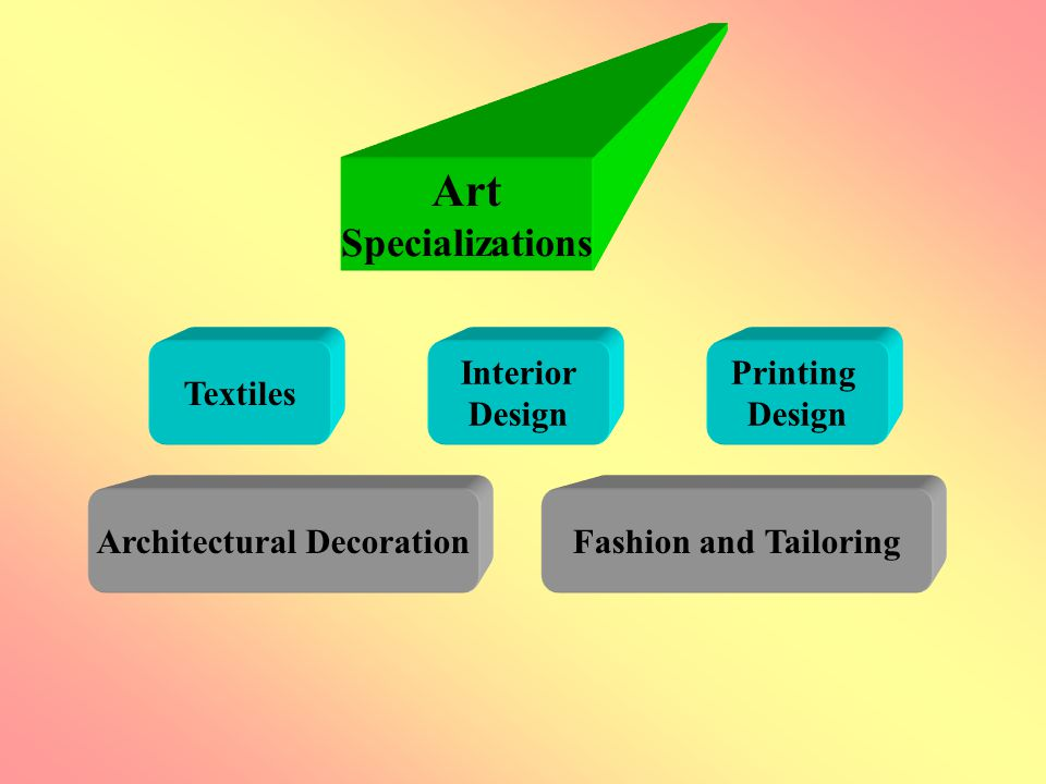 Art Specializations Printing Design Interior Design Textiles Fashion and TailoringArchitectural Decoration