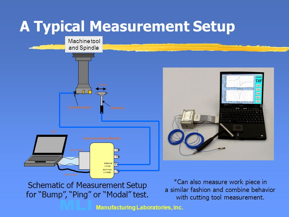 Manufacturing Laboratories, Inc. A Typical Measurement Setup Schematic of Measurement Setup for Bump, Ping or Modal test. 4 3 2 1 EXCITATION (HAMMER)