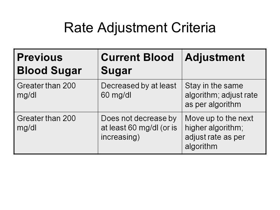 Rate Adjustment Criteria Previous Blood Sugar Current Blood Sugar Adjustment Greater than 200 mg/dl Decreased by at least 60 mg/dl Stay in the same al