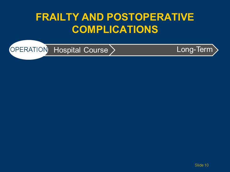 FRAILTY AND POSTOPERATIVE COMPLICATIONS Long-Term Hospital Course OPERATION Slide 10
