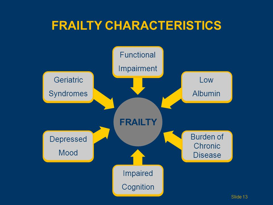 FRAILTY Depressed Mood Functional Impairment Geriatric Syndromes Low Albumin FRAILTY CHARACTERISTICS Impaired Cognition Burden Chronic Disease Slide 13 Depressed Mood Functional Impairment Geriatric Syndromes Low Albumin Impaired Cognition Burden of Chronic Disease