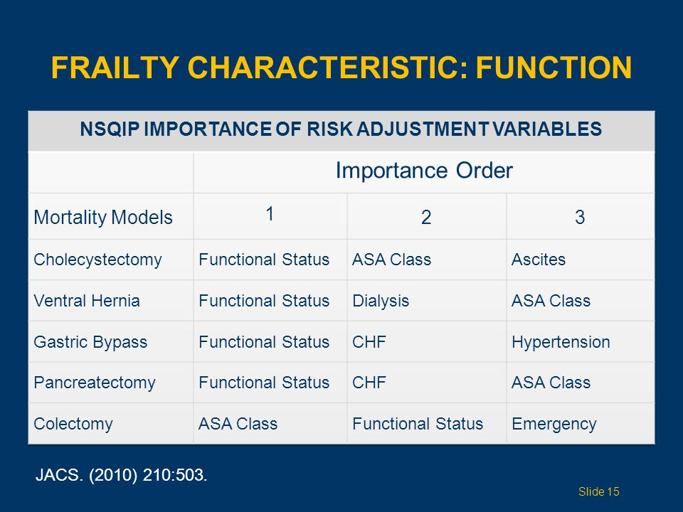 FRAILTY CHARACTERISTIC: FUNCTION JACS. (2010) 210:503. Slide 15