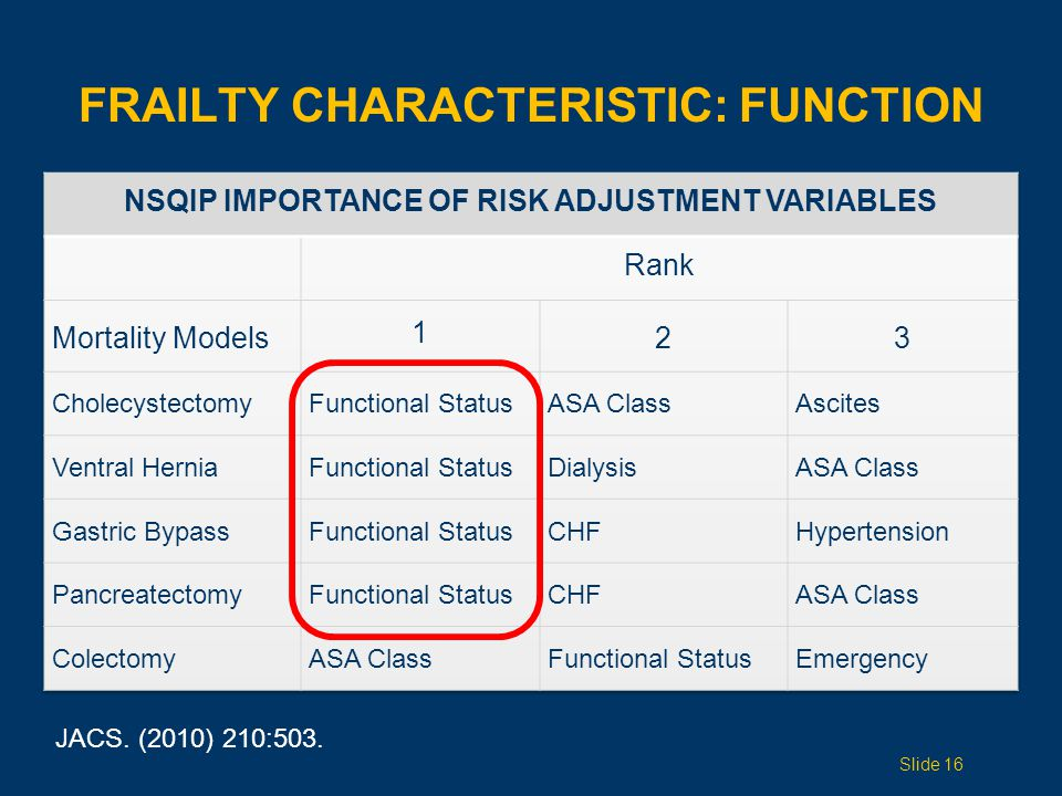 FRAILTY CHARACTERISTIC: FUNCTION JACS. (2010) 210:503. Slide 16