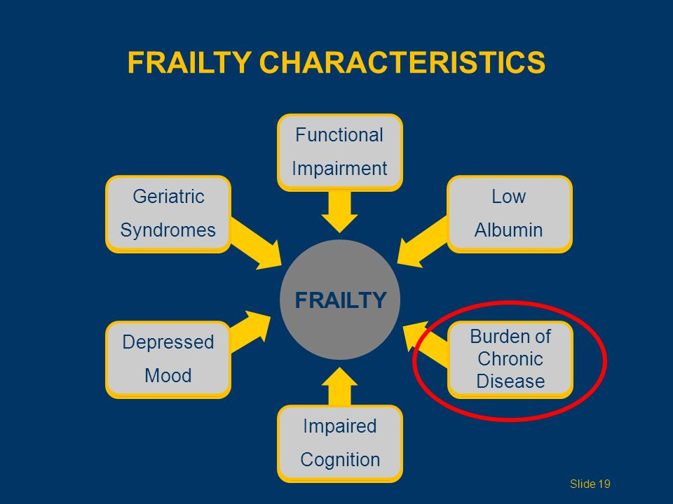 FRAILTY Depressed Mood Functional Impairment Geriatric Syndromes Low Albumin FRAILTY CHARACTERISTICS Impaired Cognition Burden Chronic Disease Slide 19 Depressed Mood Functional Impairment Geriatric Syndromes Low Albumin Impaired Cognition Burden of Chronic Disease