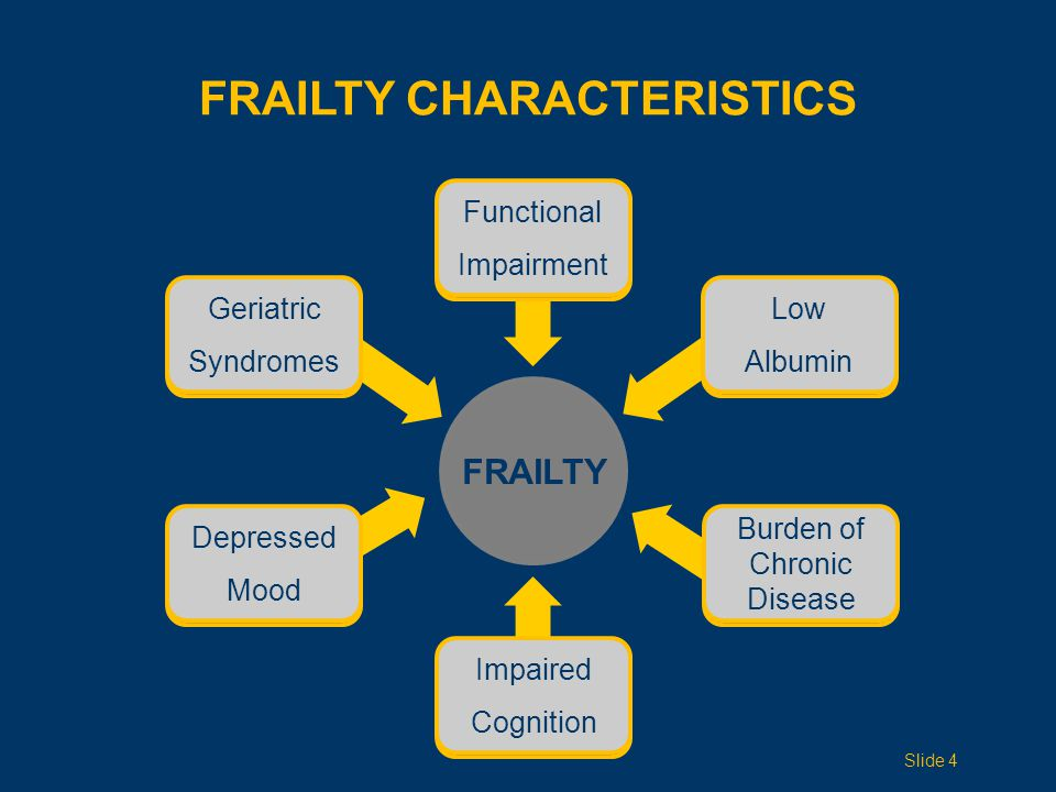 FRAILTY Depressed Mood Functional Impairment Geriatric Syndromes Low Albumin FRAILTY CHARACTERISTICS Impaired Cognition Burden Chronic Disease Slide 4 Depressed Mood Functional Impairment Geriatric Syndromes Low Albumin Impaired Cognition Burden of Chronic Disease