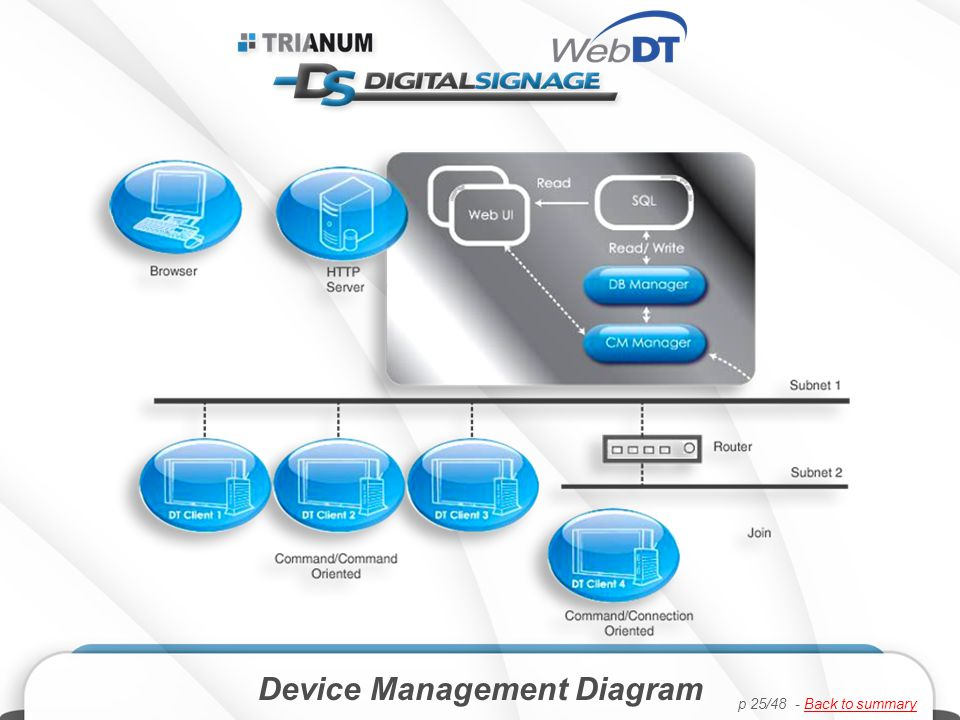 Device Management Diagram p 25/48 - Back to summaryBack to summary