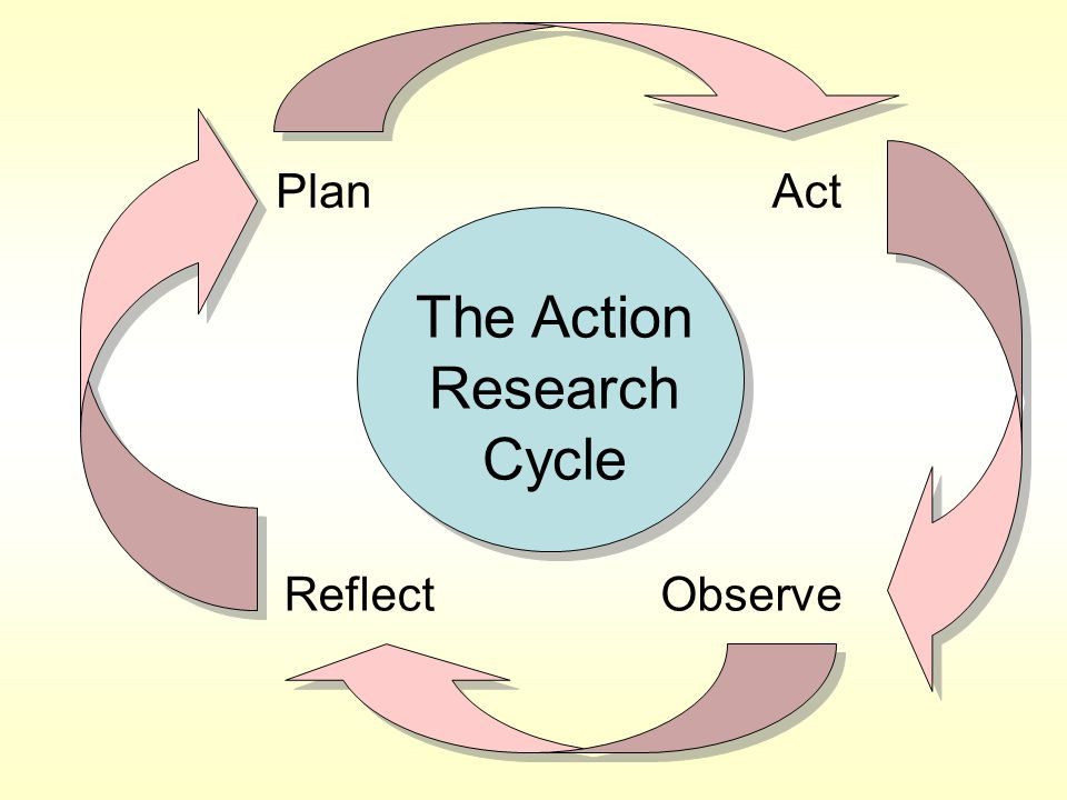 Elliot (1991) sums up the key features of action research claiming that… …action research is about improving practice rather than producing knowledge.