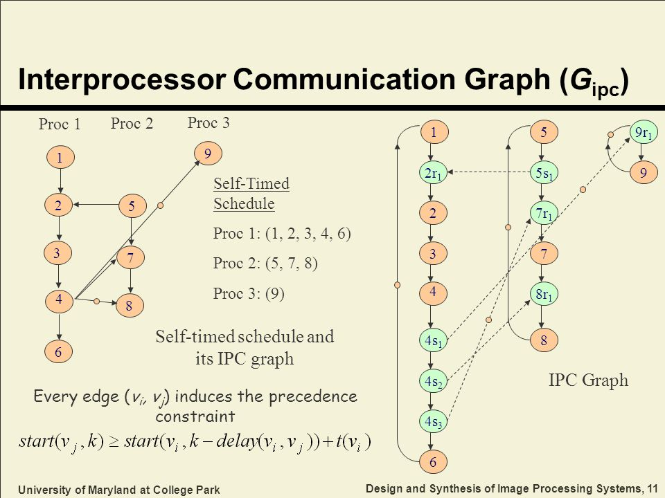 University of Maryland at College Park Design and Synthesis of Image Processing Systems, 11 Interprocessor Communication Graph (G ipc ) 2r 1 4s 1 4s 2 4s 3 5s 1 7r 1 8r 1 9r 1 6 2 3 4 5 8 7 9 1 IPC Graph Every edge (v i, v j ) induces the precedence constraint 2 4 1 3 6 5 8 7 9 Self-Timed Schedule Proc 1: (1, 2, 3, 4, 6) Proc 2: (5, 7, 8) Proc 3: (9) Proc 1 Proc 2 Proc 3 Self-timed schedule and its IPC graph