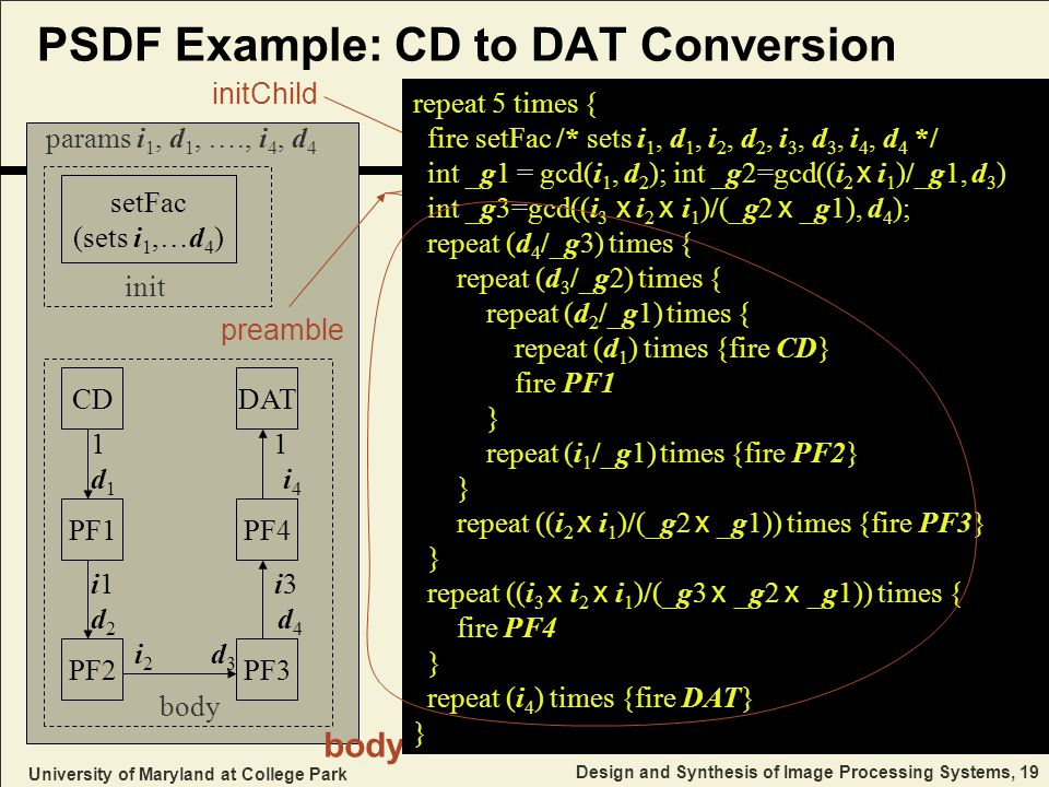 University of Maryland at College Park Design and Synthesis of Image Processing Systems, 19 PSDF Example: CD to DAT Conversion initChild setFac (sets i 1,…d 4 ) CD PF1 1 1 d 1 i 4 i1 i3 d 2 d 4 i 2 d 3 PF2 preamble PF3 PF4 DAT params i 1, d 1, …., i 4, d 4 init body repeat 5 times { fire setFac /* sets i 1, d 1, i 2, d 2, i 3, d 3, i 4, d 4 */ int _g1 = gcd(i 1, d 2 ); int _g2=gcd((i 2 x i 1 )/_g1, d 3 ) int _g3=gcd((i 3 x i 2 x i 1 )/(_g2 x _g1), d 4 ); repeat (d 4 /_g3) times { repeat (d 3 /_g2) times { repeat (d 2 /_g1) times { repeat (d 1 ) times {fire CD} fire PF1 } repeat (i 1 /_g1) times {fire PF2} } repeat ((i 2 x i 1 )/(_g2 x _g1)) times {fire PF3} } repeat ((i 3 x i 2 x i 1 )/(_g3 x _g2 x _g1)) times { fire PF4 } repeat (i 4 ) times {fire DAT} }
