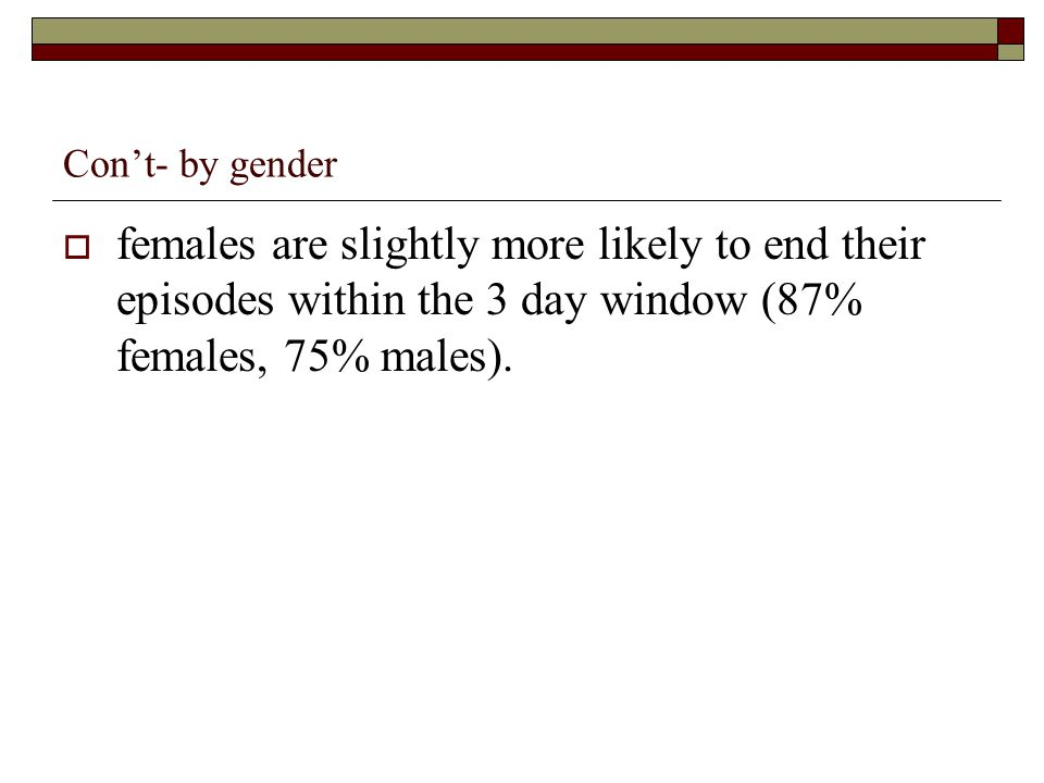 Cont- by gender females are slightly more likely to end their episodes within the 3 day window (87% females, 75% males).