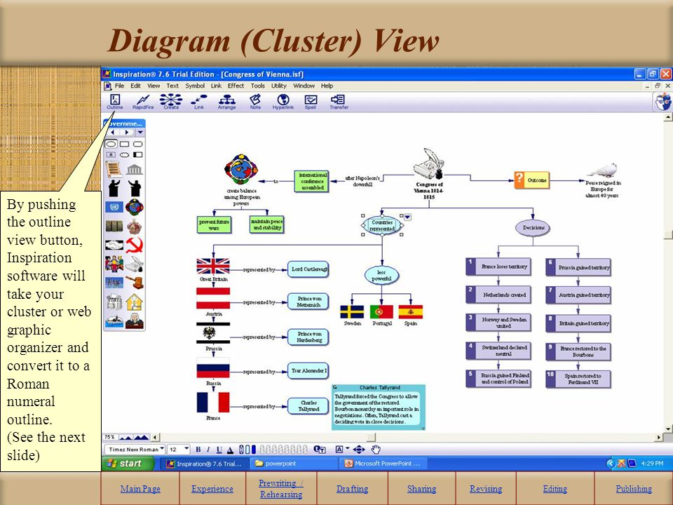 Diagram (Cluster) View Main PageExperience Prewriting / Rehearsing DraftingSharingRevising EditingPublishing By pushing the outline view button, Inspi