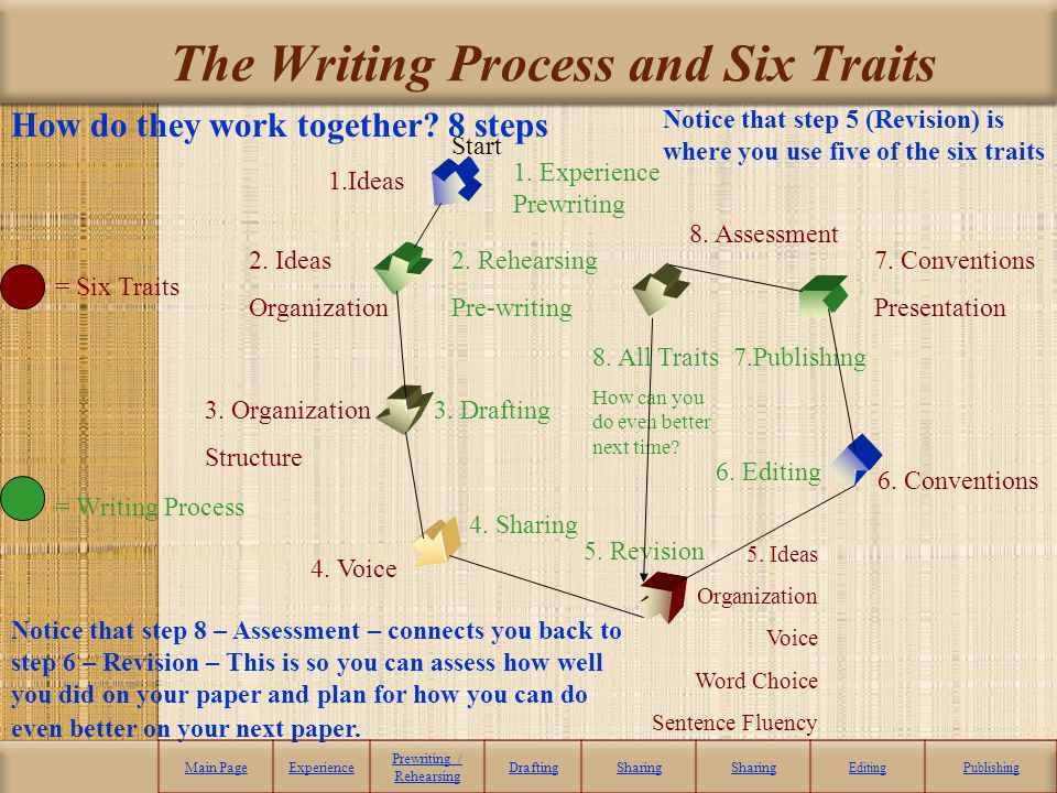 The Writing Process and Six Traits Start 1.Ideas 1. Experience Prewriting 2. Ideas Organization 2. Rehearsing Pre-writing 3. Organization Structure 3.