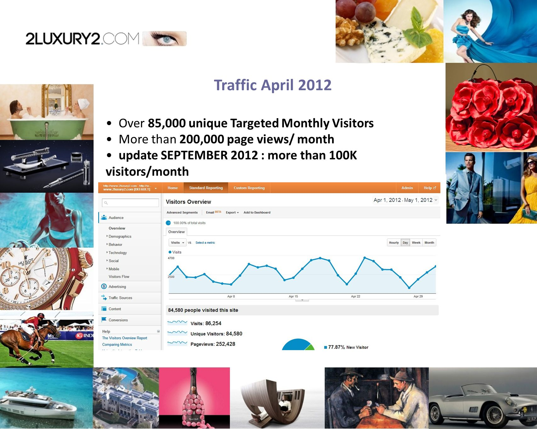 Traffic April 2012 Over 85,000 unique Targeted Monthly Visitors More than 200,000 page views/ month update SEPTEMBER 2012 : more than 100K visitors/month