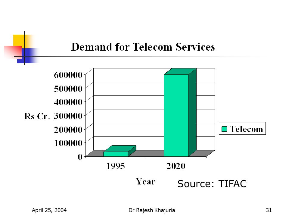 April 25, 2004Dr Rajesh Khajuria31 Source: TIFAC
