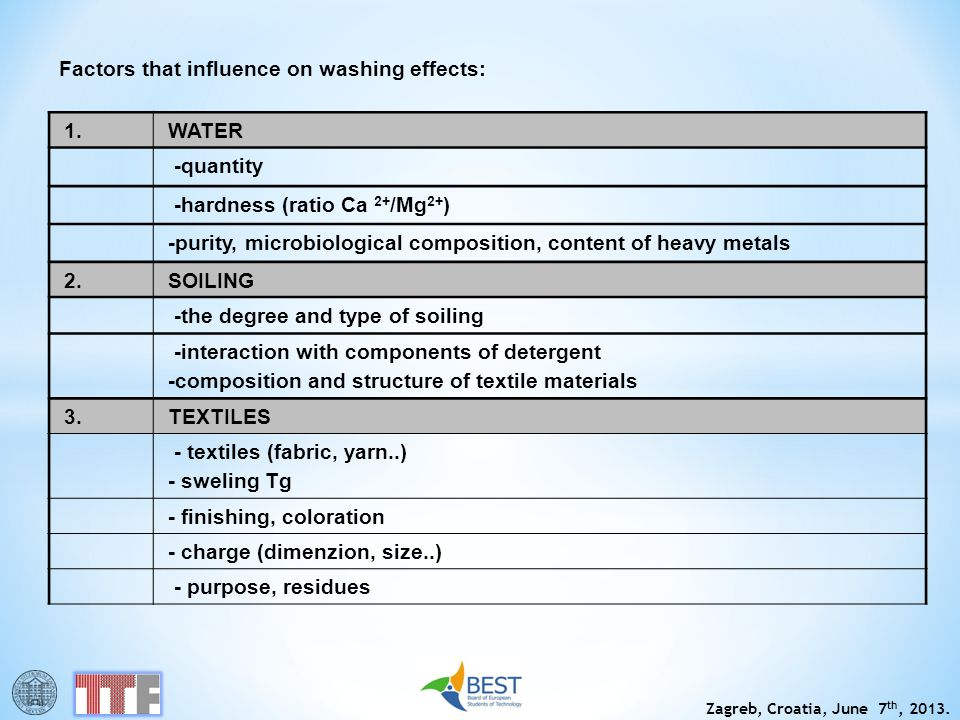 Zagreb, Croatia, June 7 th, 2013. Factors that influence on washing effects: 1.WATER -quantity -hardness (ratio Ca 2+ /Mg 2+ ) -purity, microbiologica