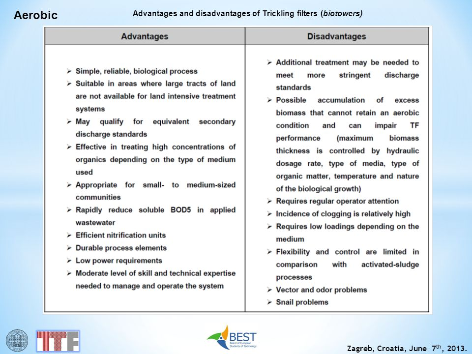 Zagreb, Croatia, June 7 th, 2013. Aerobic Advantages and disadvantages of Trickling filters (biotowers)