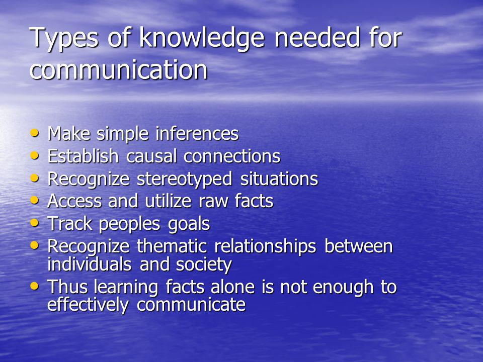 Types of knowledge needed for communication Make simple inferences Make simple inferences Establish causal connections Establish causal connections Recognize stereotyped situations Recognize stereotyped situations Access and utilize raw facts Access and utilize raw facts Track peoples goals Track peoples goals Recognize thematic relationships between individuals and society Recognize thematic relationships between individuals and society Thus learning facts alone is not enough to effectively communicate Thus learning facts alone is not enough to effectively communicate