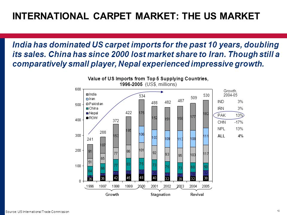 10 INTERNATIONAL CARPET MARKET: THE US MARKET India has dominated US carpet imports for the past 10 years, doubling its sales. China has since 2000 lo