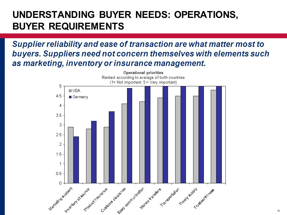 15 UNDERSTANDING BUYER NEEDS: OPERATIONS, BUYER REQUIREMENTS Supplier reliability and ease of transaction are what matter most to buyers. Suppliers ne