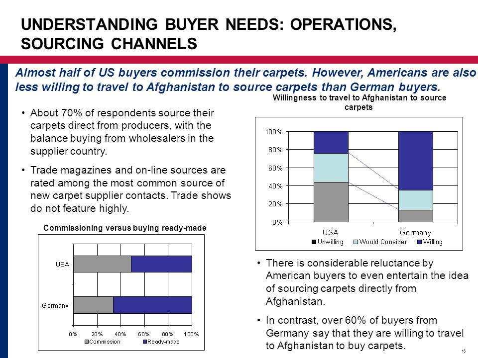 16 UNDERSTANDING BUYER NEEDS: OPERATIONS, SOURCING CHANNELS Almost half of US buyers commission their carpets. However, Americans are also less willin