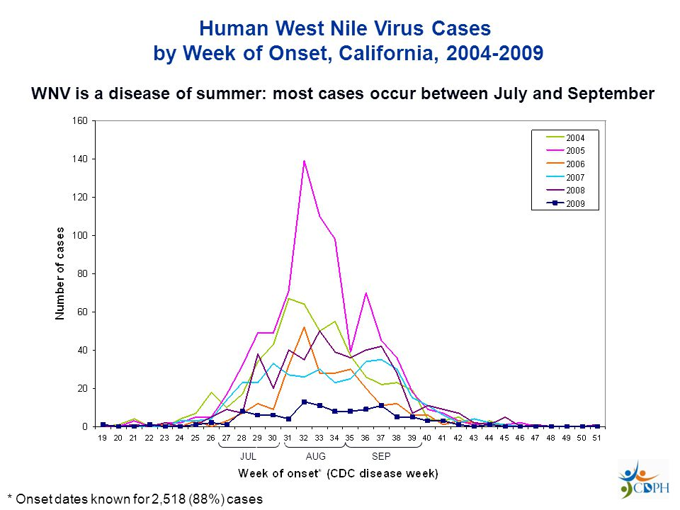 Human West Nile Virus Cases by Week of Onset, California, 2004-2009 * Onset dates known for 2,518 (88%) cases SEPT JULAUGSEP WNV is a disease of summer: most cases occur between July and September