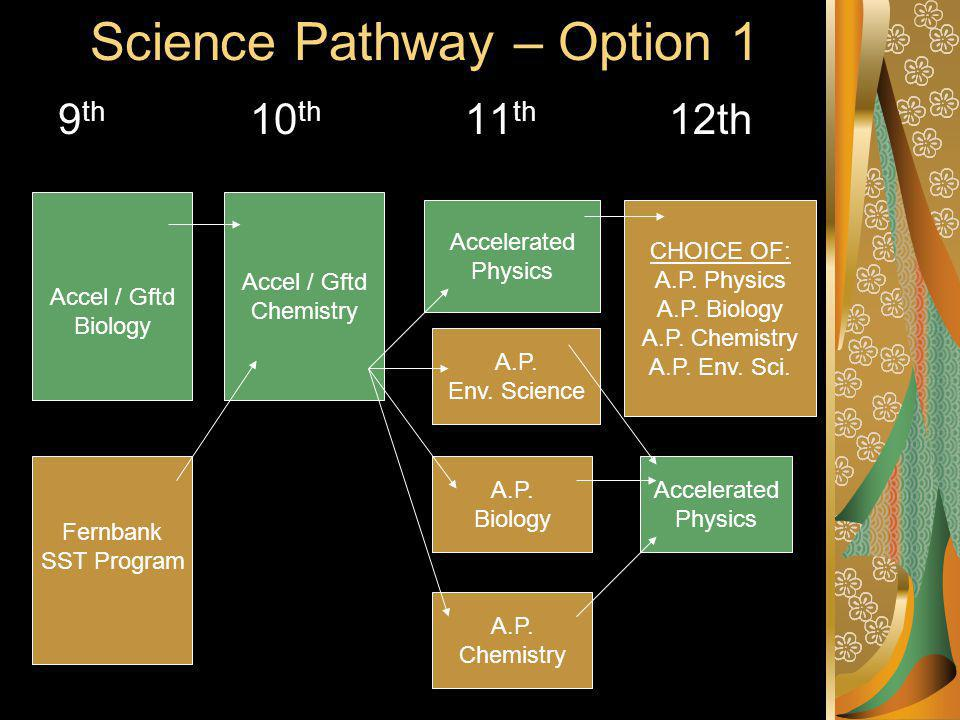 Science Pathway – Option 1 9 th 10 th 11 th 12th Accel / Gftd Biology A.P.