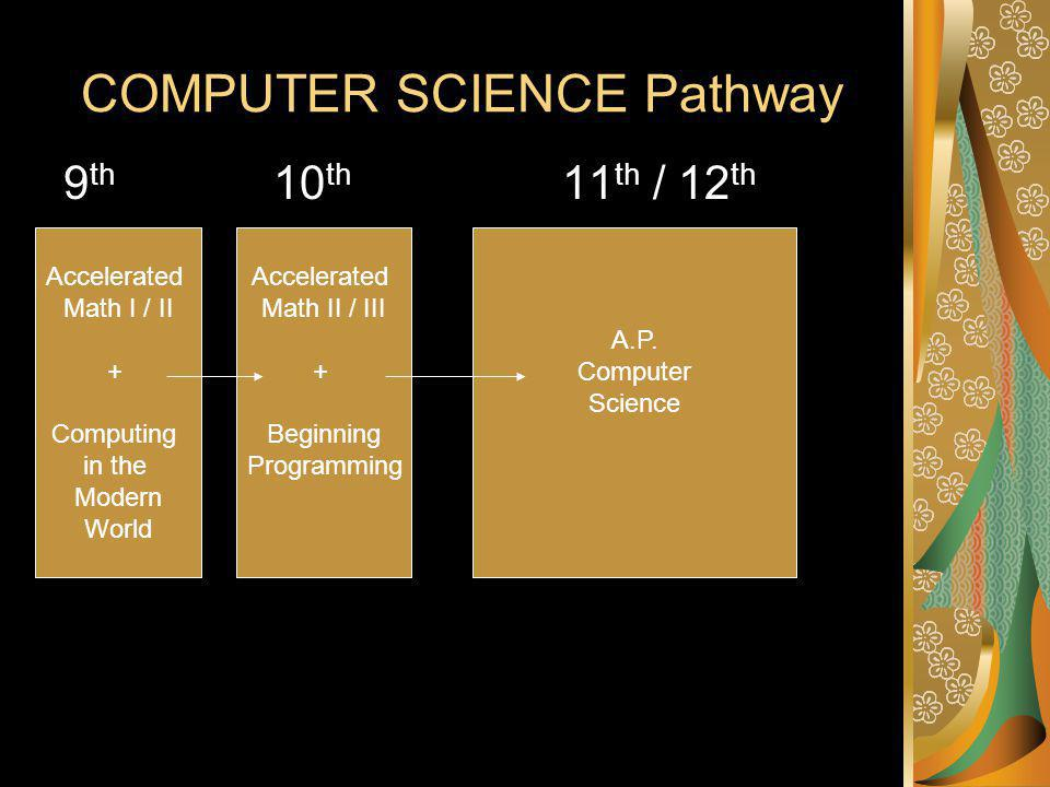 COMPUTER SCIENCE Pathway 9 th 10 th 11 th / 12 th Accelerated Math I / II + Computing in the Modern World Accelerated Math II / III + Beginning Programming A.P.