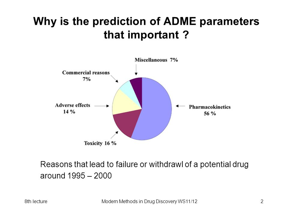 8th lectureModern Methods in Drug Discovery WS11/122 Why is the prediction of ADME parameters that important ? Reasons that lead to failure or withdra
