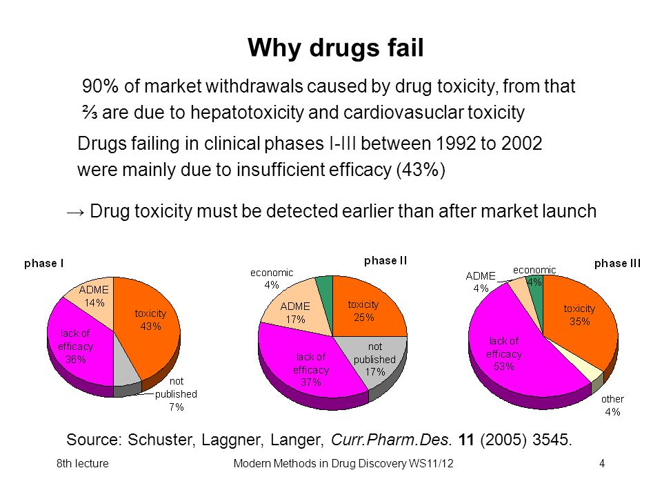 8th lectureModern Methods in Drug Discovery WS11/124 Why drugs fail Drugs failing in clinical phases I-III between 1992 to 2002 were mainly due to ins