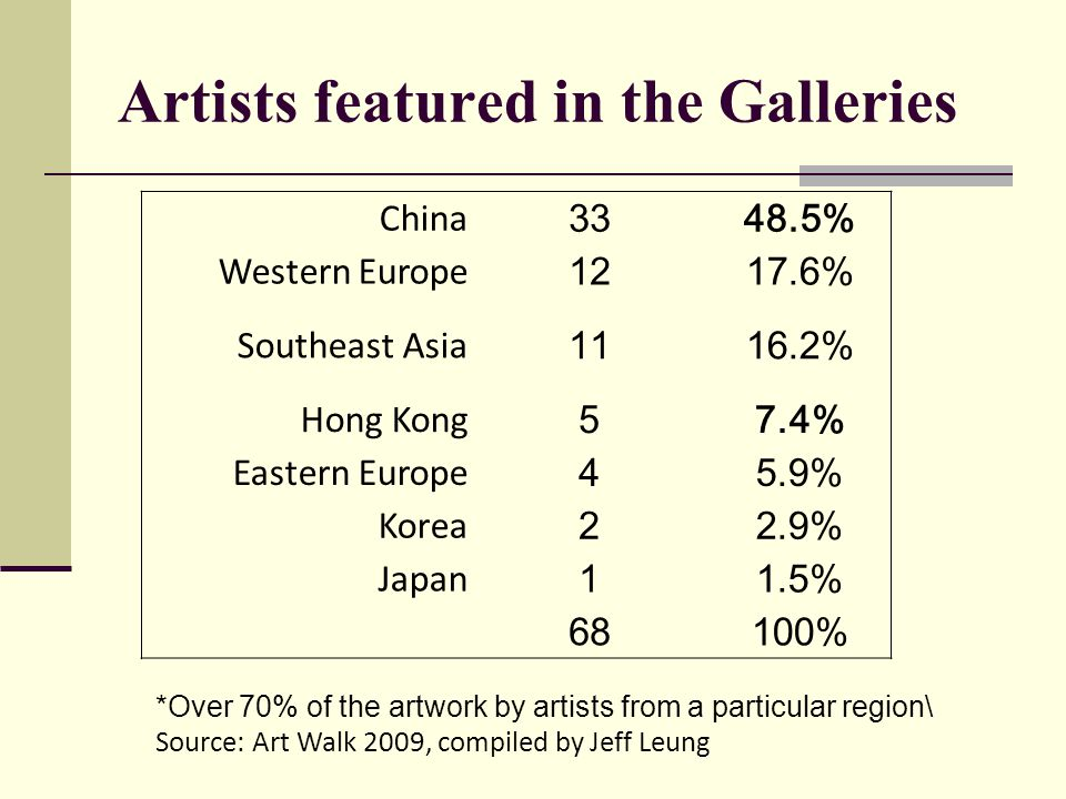 Artists featured in the Galleries China 3348.5% Western Europe 1217.6% Southeast Asia 1116.2% Hong Kong 57.4% Eastern Europe 45.9% Korea 22.9% Japan 11.5% 68100% *Over 70% of the artwork by artists from a particular region\ Source: Art Walk 2009, compiled by Jeff Leung