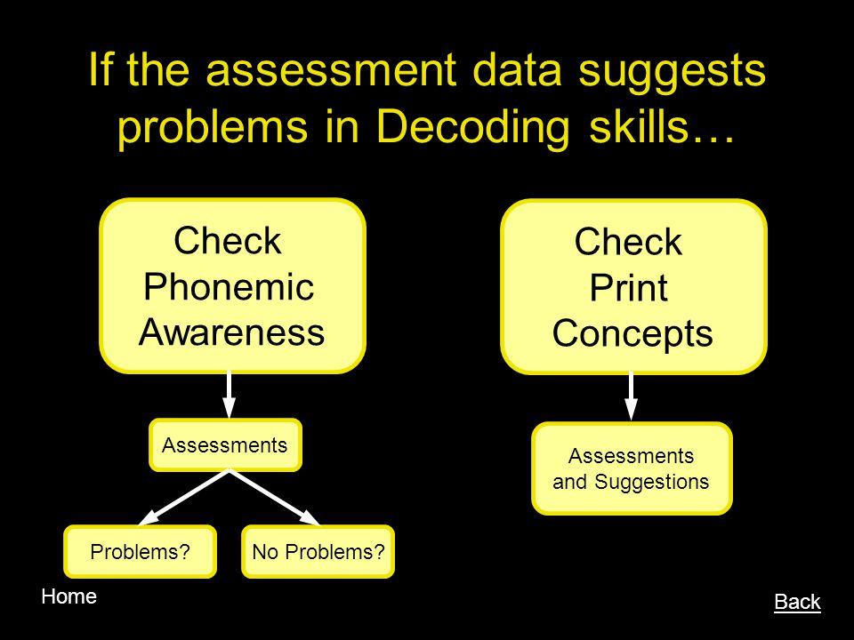 If the assessment data suggests problems in Decoding skills… Back Check Phonemic Awareness Assessments Problems?No Problems.