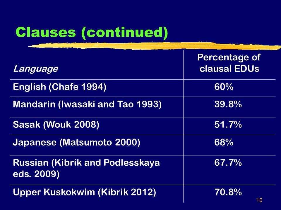 10 Clauses (continued) Language Percentage of clausal EDUs English (Chafe 1994)60% Mandarin (Iwasaki and Tao 1993)39.8% Sasak (Wouk 2008)51.7% Japanese (Matsumoto 2000)68% Russian (Kibrik and Podlesskaya eds.