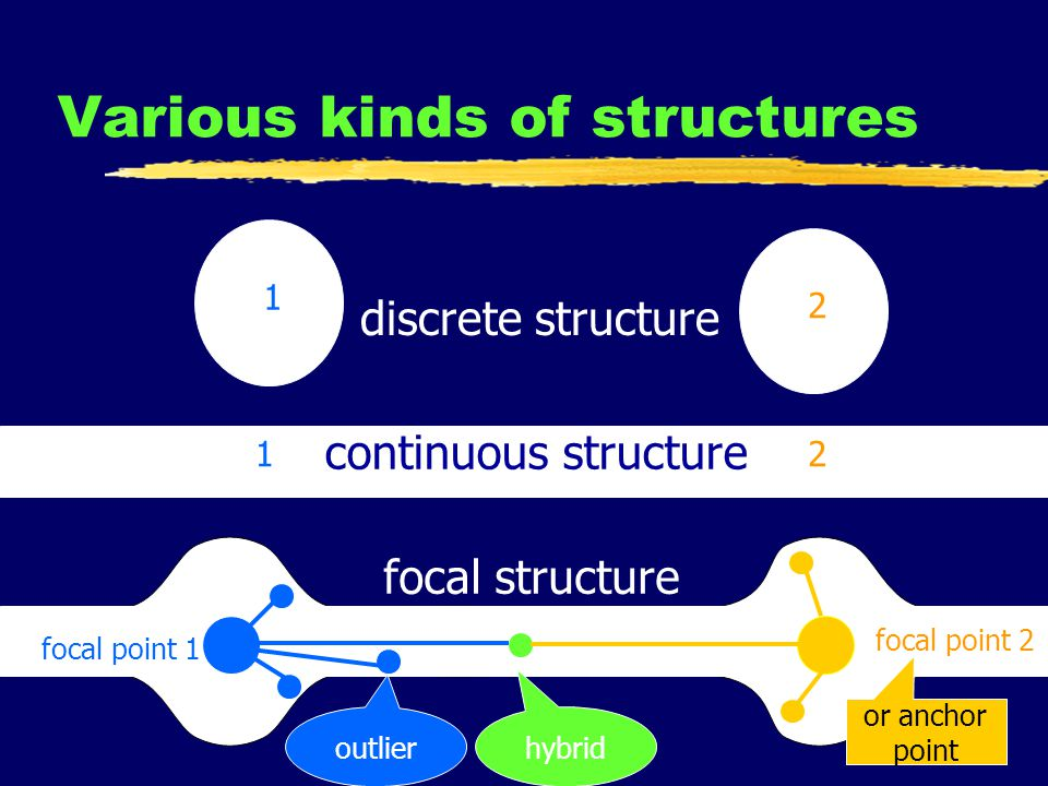25 Various kinds of structures focal point 1 focal point 2 discrete structure continuous structure focal structure 1 2 12 or anchor point outlier hybrid