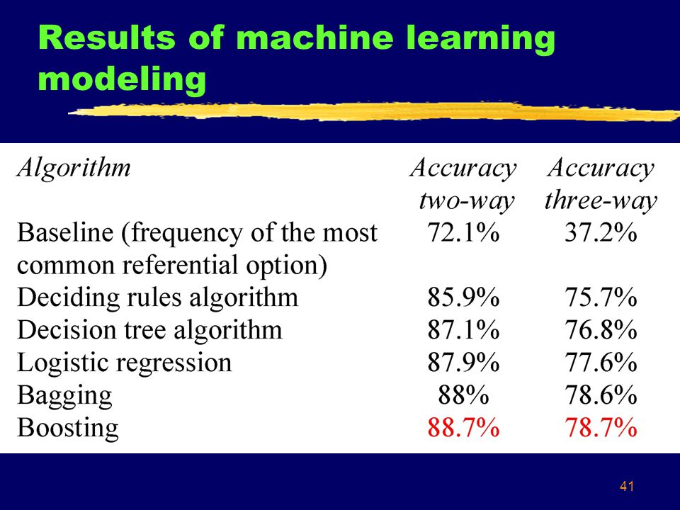 41 Results of machine learning modeling
