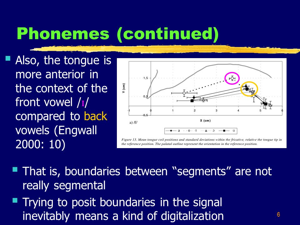6 Phonemes (continued) Also, the tongue is more anterior in the context of the front vowel / ɪ / compared to back vowels (Engwall 2000: 10) That is, b