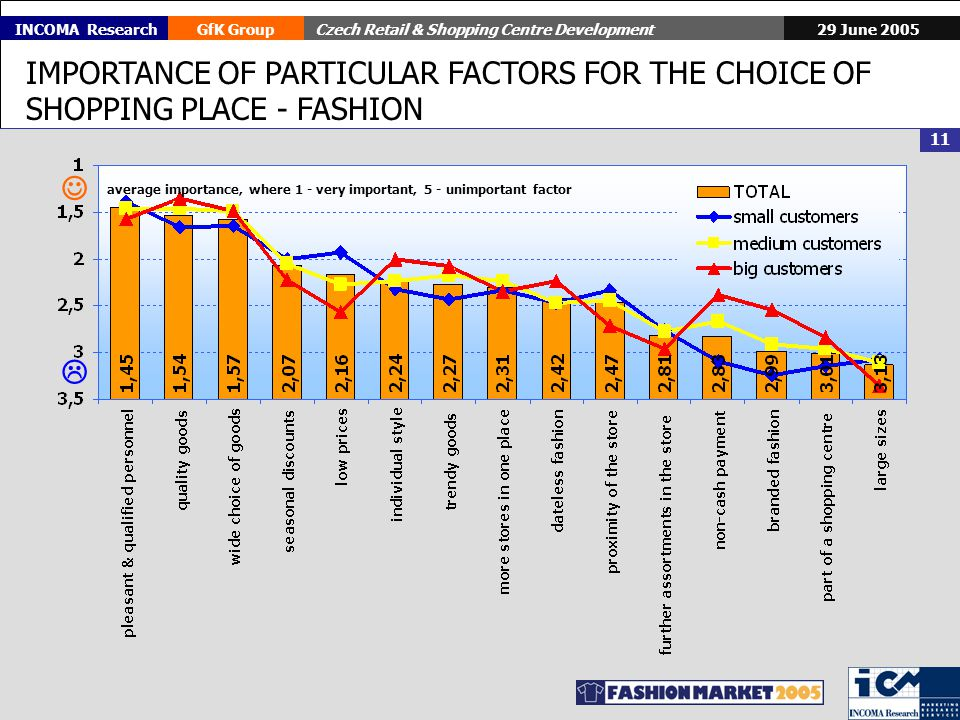 29 June 2005GfK GroupCzech Retail & Shopping Centre Development 11 INCOMA Research IMPORTANCE OF PARTICULAR FACTORS FOR THE CHOICE OF SHOPPING PLACE - FASHION average importance, where 1 - very important, 5 - unimportant factor