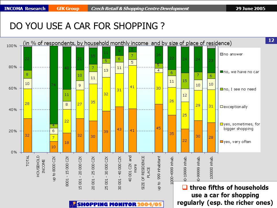 29 June 2005GfK GroupCzech Retail & Shopping Centre Development 12 INCOMA Research DO YOU USE A CAR FOR SHOPPING .