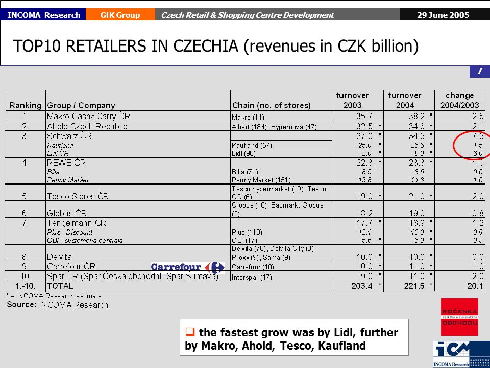 29 June 2005GfK GroupCzech Retail & Shopping Centre Development 7 INCOMA Research TOP10 RETAILERS IN CZECHIA (revenues in CZK billion) the fastest grow was by Lidl, further by Makro, Ahold, Tesco, Kaufland