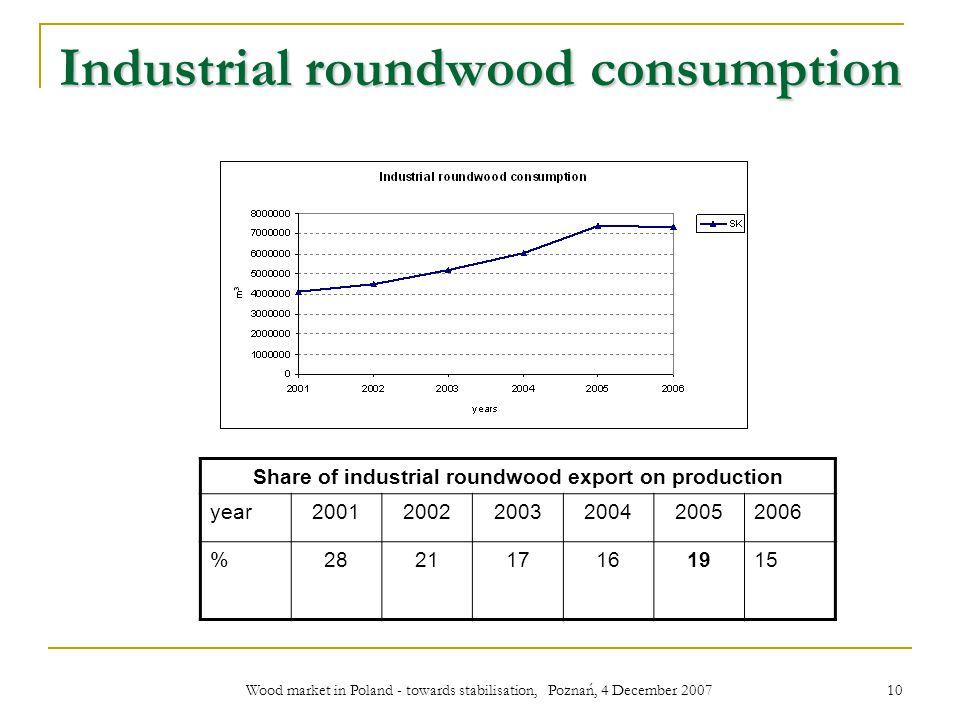 Wood market in Poland - towards stabilisation, Poznań, 4 December 2007 10 Industrial roundwood consumption Share of industrial roundwood export on production year200120022003200420052006 %282117161915