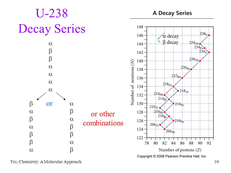 Tro, Chemistry: A Molecular Approach38 Decay Series in nature, often one radioactive nuclide changes in another radioactive nuclide daughter nuclide is also radioactive all of the radioactive nuclides that are produced one after the other until a stable nuclide is made is called a decay series to determine the stable nuclide at the end of the series without writing it all out 1.count the number of and decays 2.from the mass no.